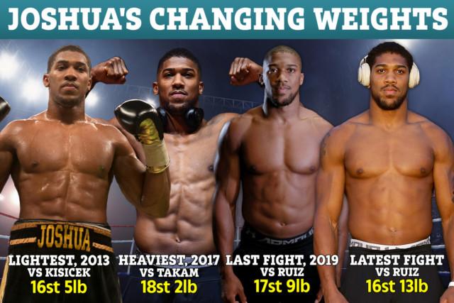 Anthony Joshua Weight