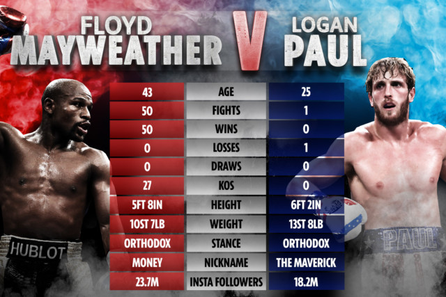 How Floyd Mayweather and Logan Paul compare ahead of their fight