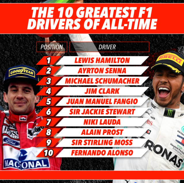 The ten greatest F1 drivers of all-time - according to 's motorsport correspondent Ben Hunt