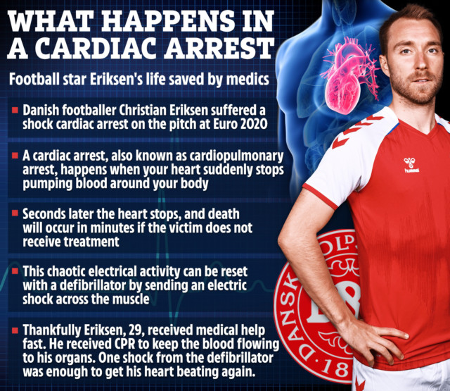 Christian Eriksen's life was saved by the fast reactions of team-mates and medics